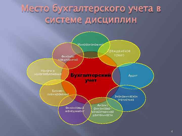 Место бухгалтерского учета в системе дисциплин Микроэкономика Финансы предприятий Налоги и налогообложение Гражданское право