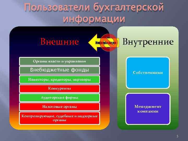 Пользователи бухгалтерской информации Внешние Информация Внутренние Органы власти и управления Внебюджетные фонды Собственники Инвесторы,