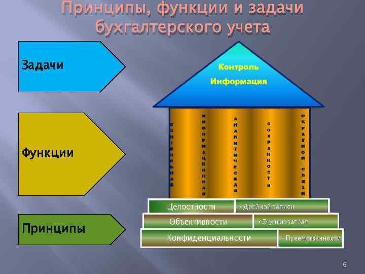 Принципы, функции и задачи бухгалтерского учета Задачи Функции Принципы 6