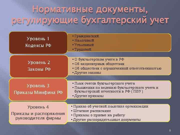 Нормативные документы, регулирующие бухгалтерский учет Уровень 1 • Гражданский • Налоговый • Уголовный •