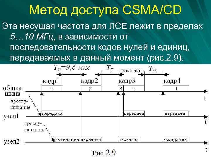 Метод доступа CSMA/CD Эта несущая частота для ЛСЕ лежит в пределах 5… 10 МГц,