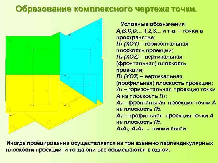 Образование комплексного чертежа точки. Условные обозначения: A, В, С, D… 1, 2, 3… и