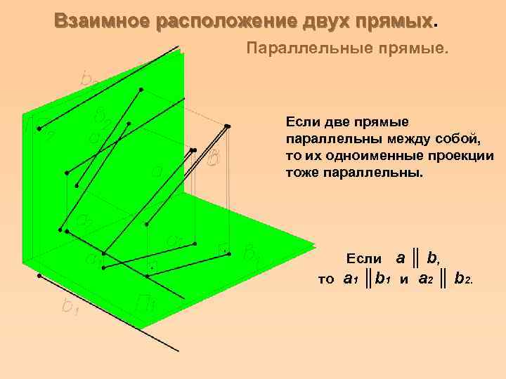 Взаимное расположение двух прямых. Параллельные прямые. Если две прямые параллельны между собой, то их