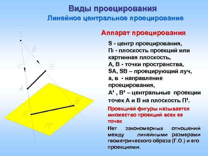 Виды проецирования Линейное центральное проецирование Аппарат проецирования S - центр проецирования, ПI - плоскость
