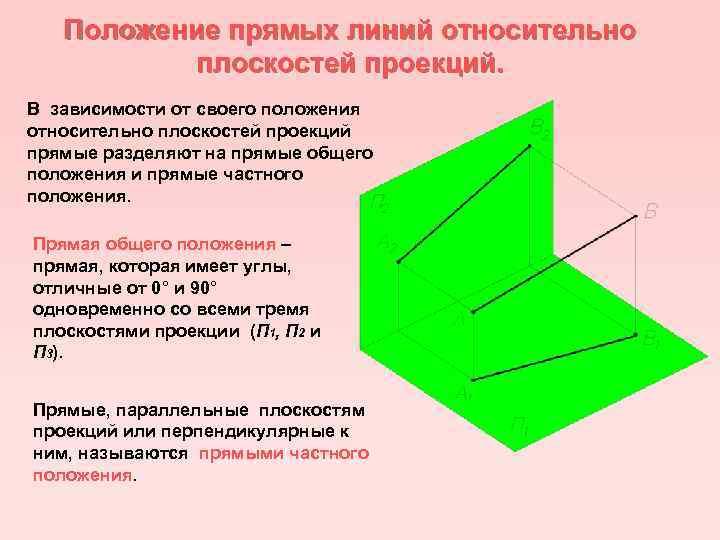 Положение прямых линий относительно плоскостей проекций. В зависимости от своего положения относительно плоскостей проекций