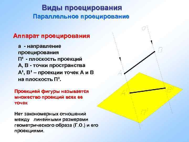Виды проецирования Параллельное проецирование Аппарат проецирования а - направление проецирования П - י плоскость