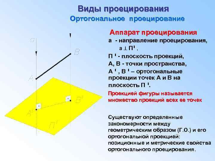 Виды проецирования Ортогональное проецирование Аппарат проецирования а - направление проецирования, а П , י