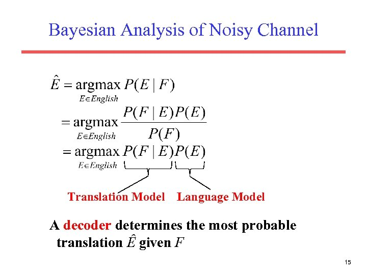 Bayesian Analysis of Noisy Channel Translation Model Language Model A decoder determines the most