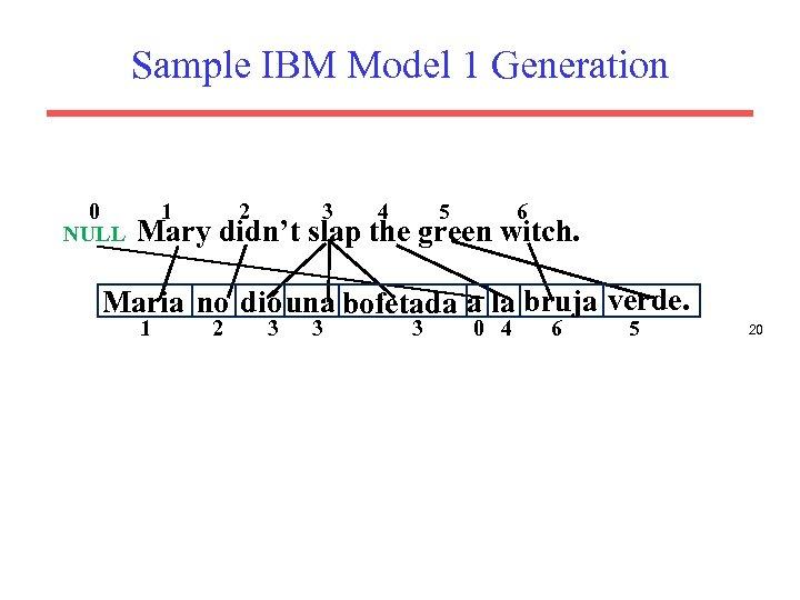 Sample IBM Model 1 Generation 0 NULL 1 2 3 4 5 6 Mary