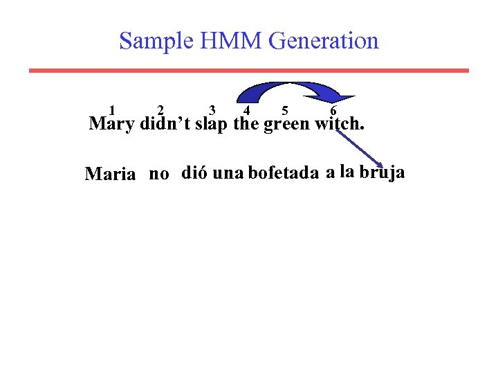 Sample HMM Generation 1 2 3 4 5 6 Mary didn't slap the green