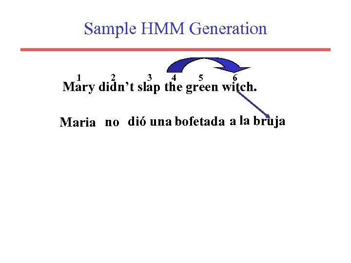 Sample HMM Generation 1 2 3 4 5 6 Mary didn't slap the green