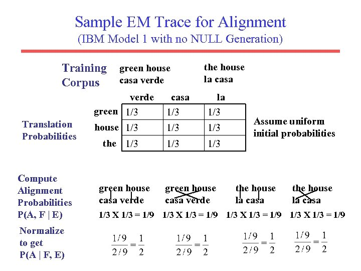 Sample EM Trace for Alignment (IBM Model 1 with no NULL Generation) Training Corpus