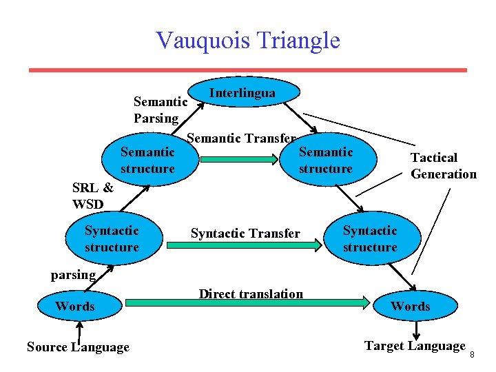 Vauquois Triangle Interlingua Semantic Parsing Semantic Transfer Semantic structure Tactical Generation SRL & WSD