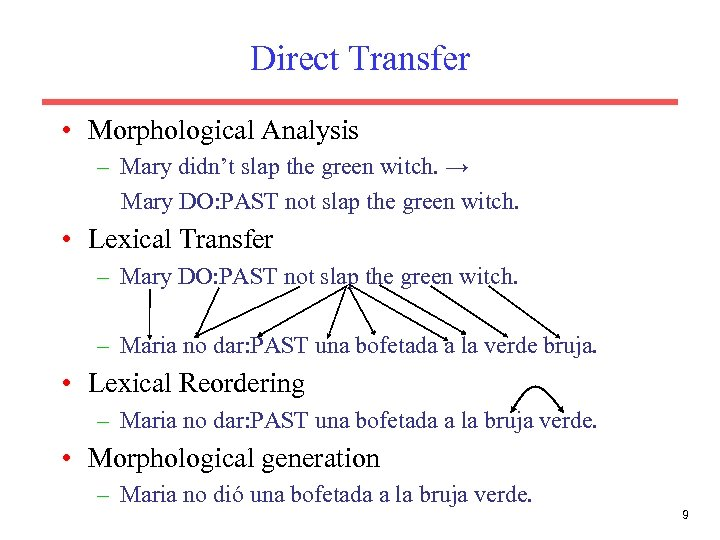 Direct Transfer • Morphological Analysis – Mary didn't slap the green witch. → Mary