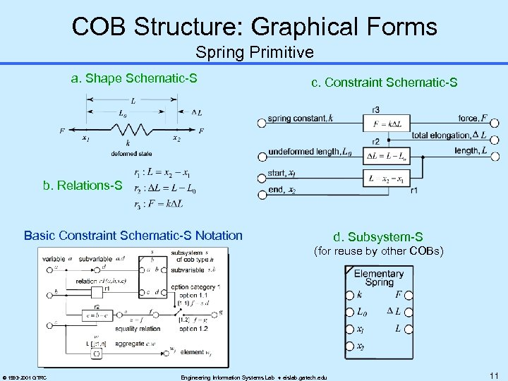 COB Structure: Graphical Forms Spring Primitive a. Shape Schematic-S c. Constraint Schematic-S b. Relations-S