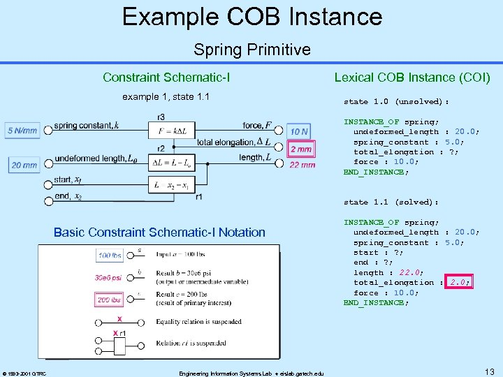 Example COB Instance Spring Primitive Constraint Schematic-I example 1, state 1. 1 Lexical COB