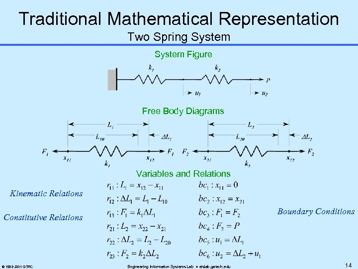 Traditional Mathematical Representation Two Spring System Figure Free Body Diagrams Variables and Relations Kinematic
