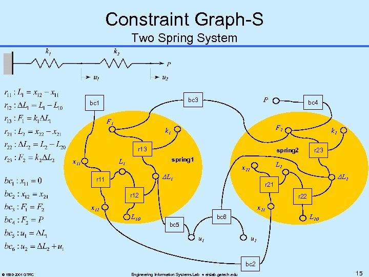 Constraint Graph-S Two Spring System P bc 3 bc 1 F 2 k 1