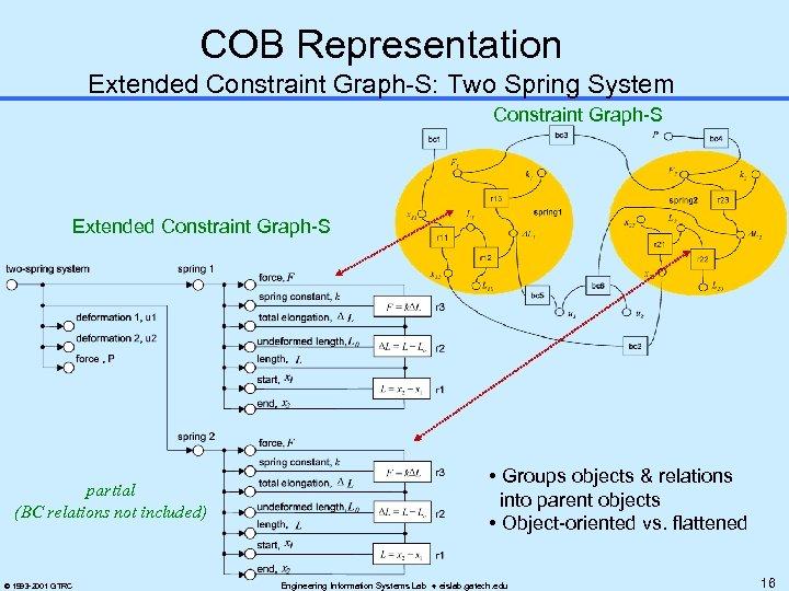 COB Representation Extended Constraint Graph-S: Two Spring System Constraint Graph-S Extended Constraint Graph-S partial