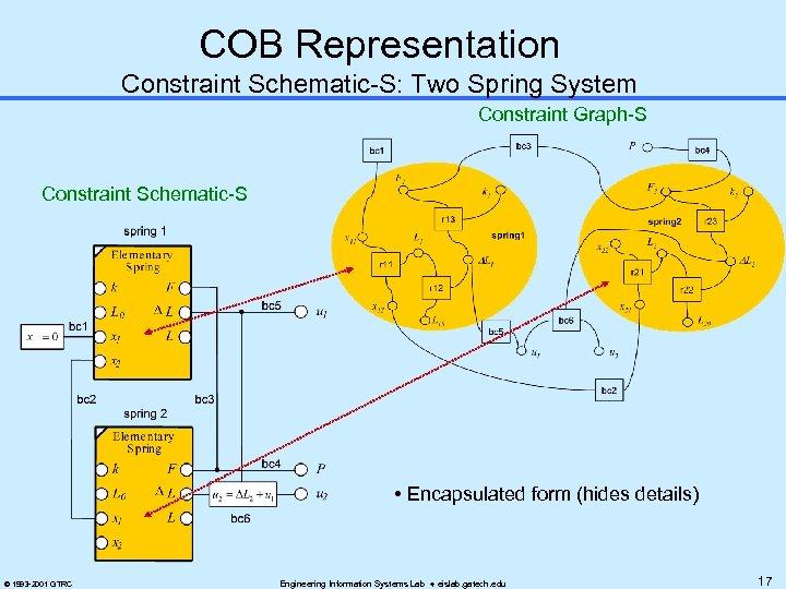 COB Representation Constraint Schematic-S: Two Spring System Constraint Graph-S Constraint Schematic-S • Encapsulated form