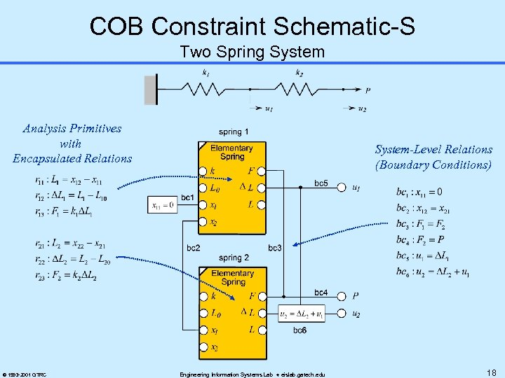COB Constraint Schematic-S Two Spring System Analysis Primitives with Encapsulated Relations © 1993 -2001