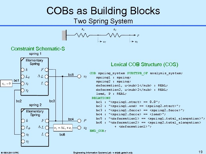 COBs as Building Blocks Two Spring System Constraint Schematic-S Lexical COB Structure (COS) COB