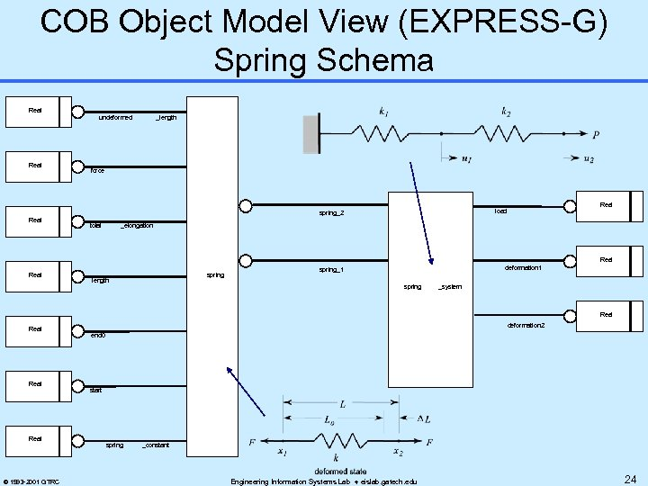 COB Object Model View (EXPRESS-G) Spring Schema Real undeformed Real _length force total Real