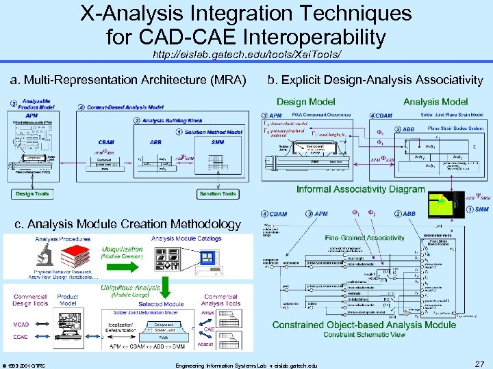 X-Analysis Integration Techniques for CAD-CAE Interoperability http: //eislab. gatech. edu/tools/Xai. Tools/ a. Multi-Representation Architecture