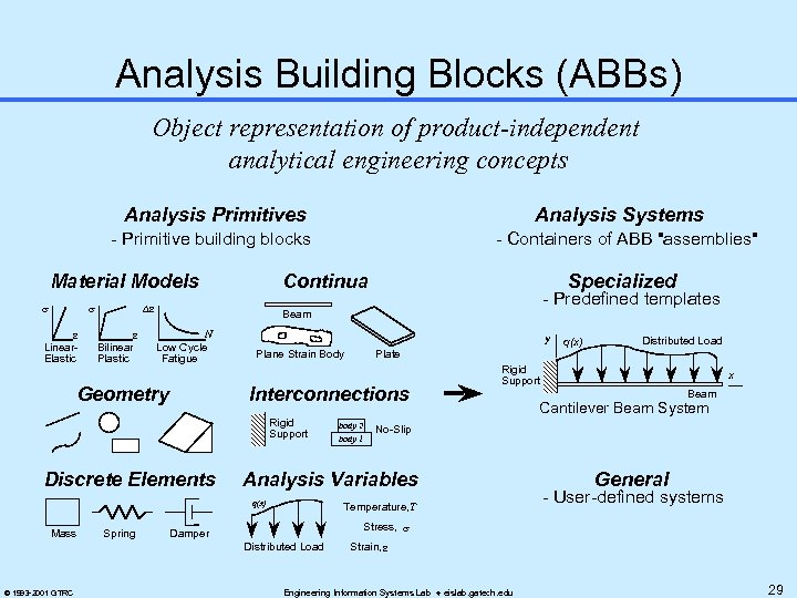 Analysis Building Blocks (ABBs) Object representation of product-independent analytical engineering concepts Analysis Primitives Analysis