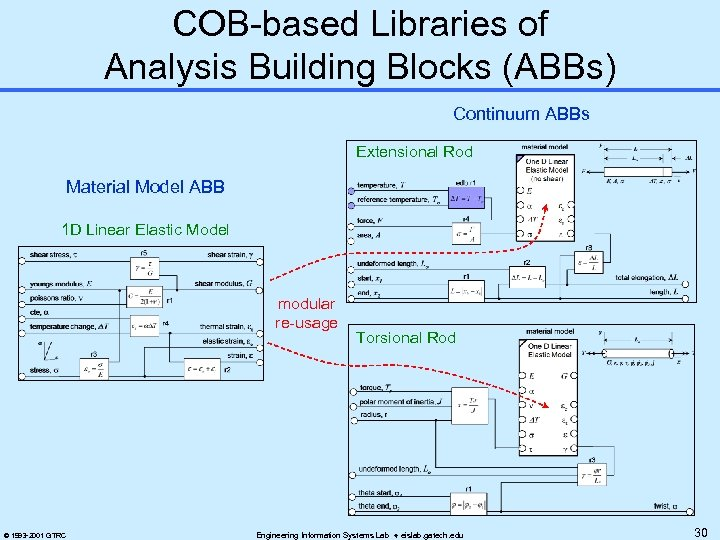COB-based Libraries of Analysis Building Blocks (ABBs) Continuum ABBs Extensional Rod Material Model ABB