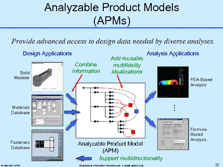Analyzable Product Models (APMs) Provide advanced access to design data needed by diverse analyses.