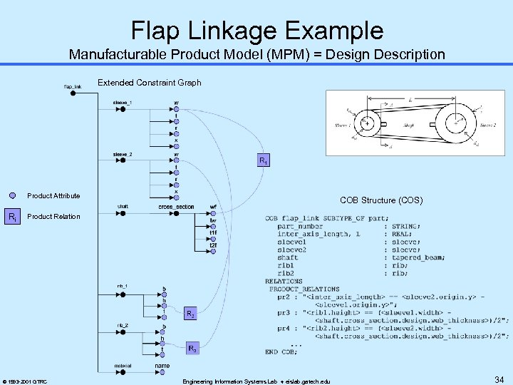 Flap Linkage Example Manufacturable Product Model (MPM) = Design Description Extended Constraint Graph Product
