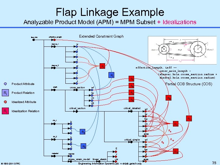 Flap Linkage Example Analyzable Product Model (APM) = MPM Subset + Idealizations flap_link Extended