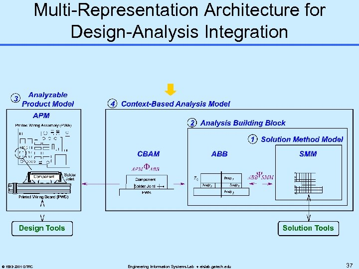 Multi-Representation Architecture for Design-Analysis Integration © 1993 -2001 GTRC Engineering Information Systems Lab eislab.