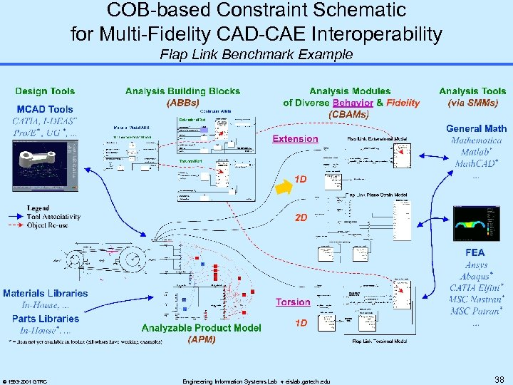 COB-based Constraint Schematic for Multi-Fidelity CAD-CAE Interoperability Flap Link Benchmark Example © 1993 -2001