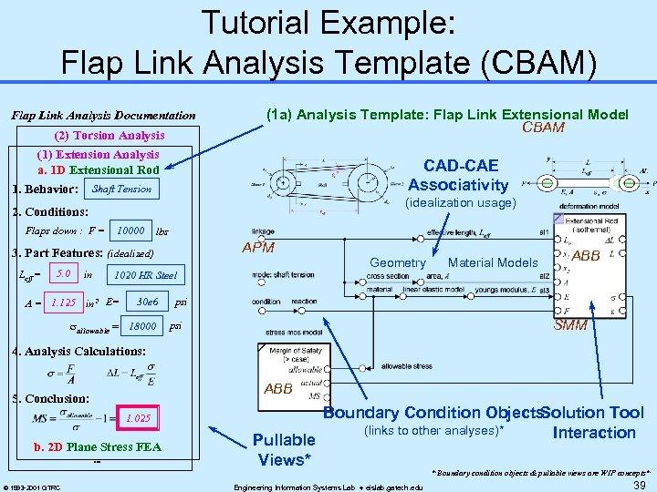 Tutorial Example: Flap Link Analysis Template (CBAM) Flap Link Analysis Documentation (2) Torsion Analysis