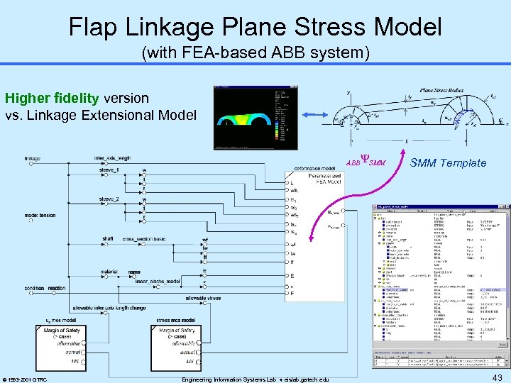 Flap Linkage Plane Stress Model (with FEA-based ABB system) Higher fidelity version vs. Linkage