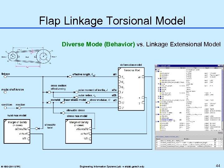 Flap Linkage Torsional Model Diverse Mode (Behavior) vs. Linkage Extensional Model © 1993 -2001