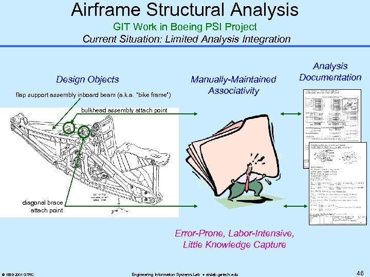 Airframe Structural Analysis GIT Work in Boeing PSI Project Current Situation: Limited Analysis Integration