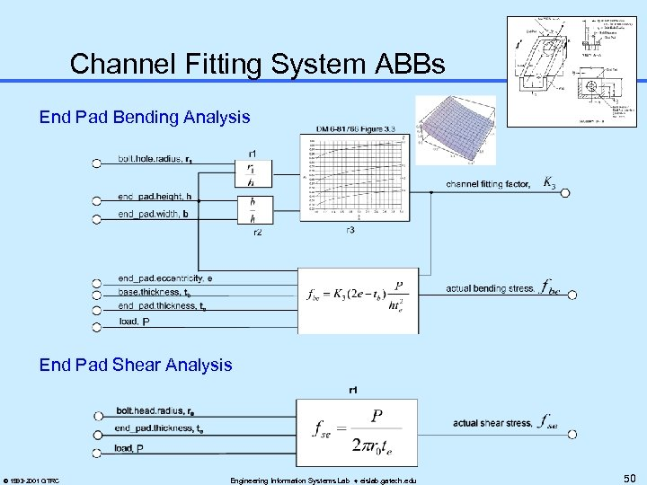 Channel Fitting System ABBs End Pad Bending Analysis End Pad Shear Analysis © 1993