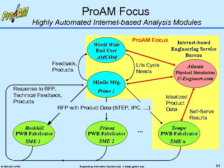 Pro. AM Focus Highly Automated Internet-based Analysis Modules World Wide End User AMCOM Feedback,