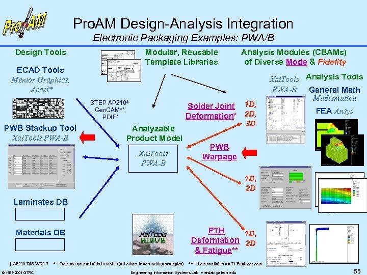 Pro. AM Design-Analysis Integration Electronic Packaging Examples: PWA/B Design Tools Modular, Reusable Template Libraries