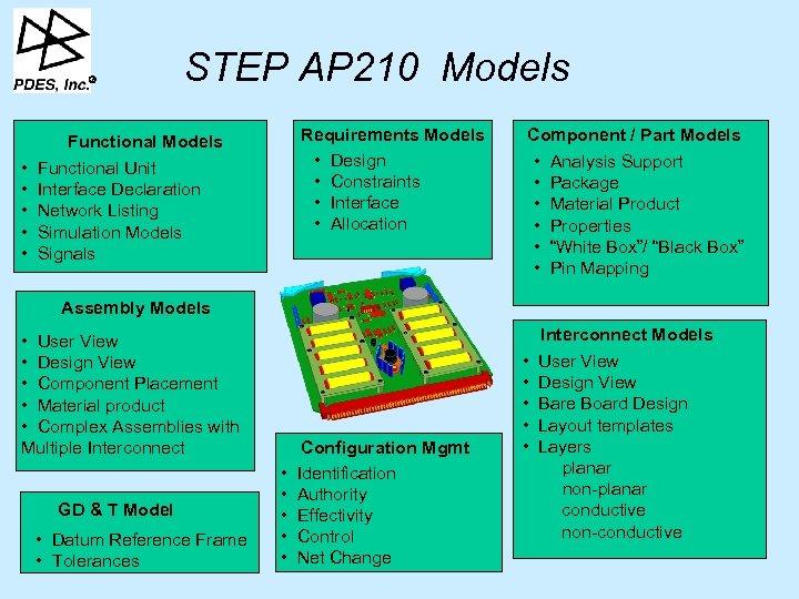 R • • • STEP AP 210 Models Requirements Models • Design • Constraints
