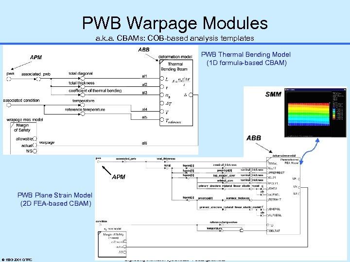 PWB Warpage Modules a. k. a. CBAMs: COB-based analysis templates PWB Thermal Bending Model