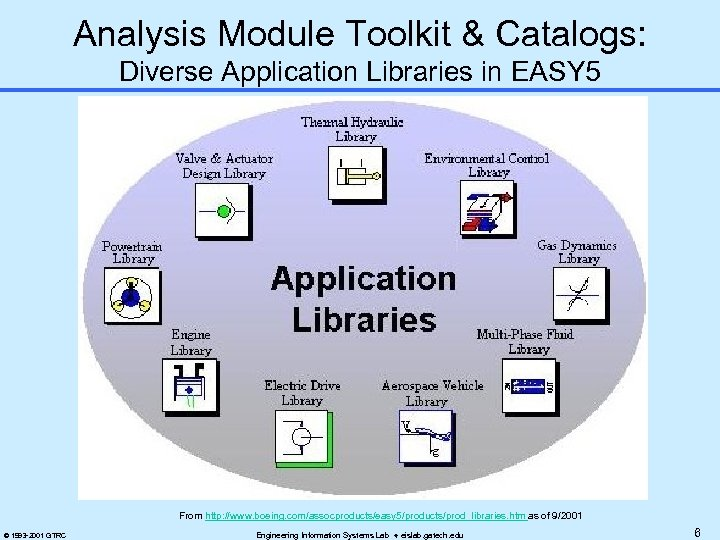 Analysis Module Toolkit & Catalogs: Diverse Application Libraries in EASY 5 From http: //www.