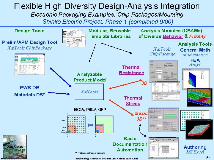 Flexible High Diversity Design-Analysis Integration Electronic Packaging Examples: Chip Packages/Mounting Shinko Electric Project: Phase