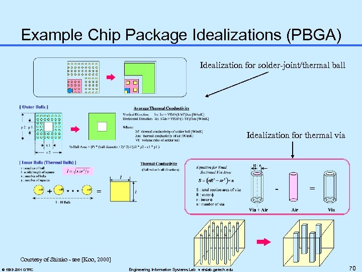 Example Chip Package Idealizations (PBGA) Idealization for solder-joint/thermal ball Idealization for thermal via Courtesy