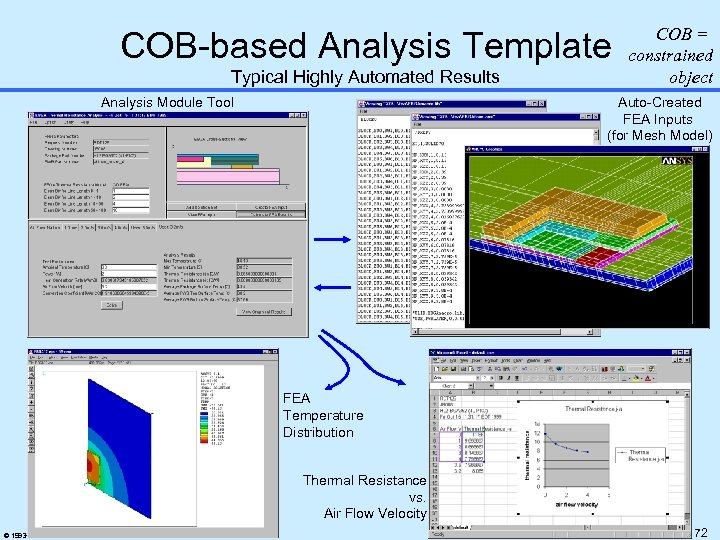 COB-based Analysis Template Typical Highly Automated Results Analysis Module Tool COB = constrained object