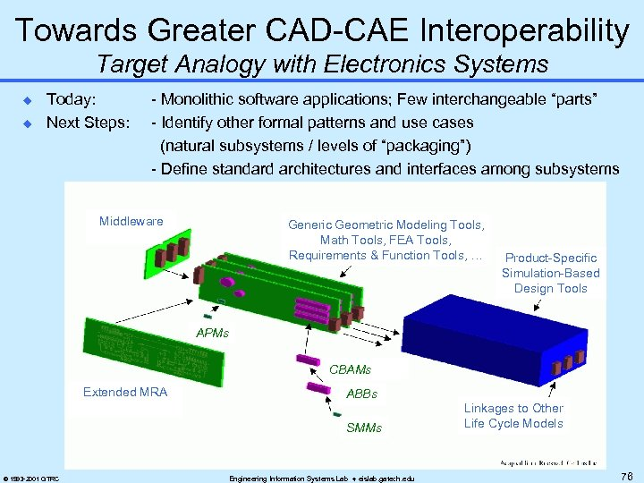 Towards Greater CAD-CAE Interoperability Target Analogy with Electronics Systems u u Today: Next Steps: