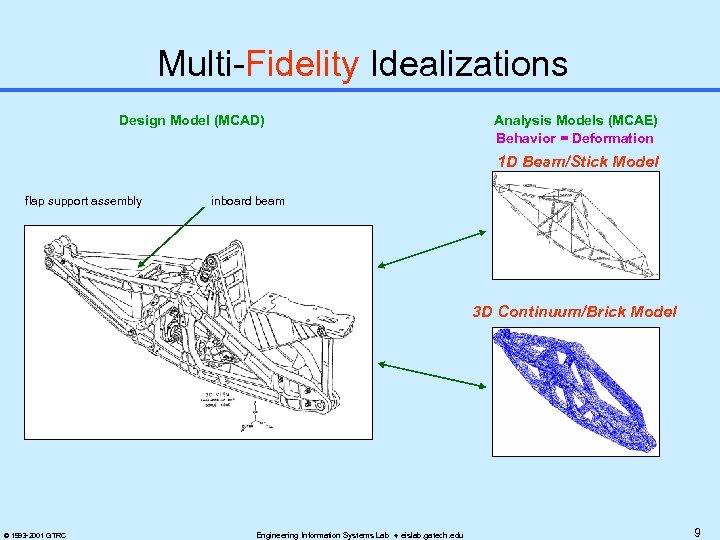Multi-Fidelity Idealizations Design Model (MCAD) Analysis Models (MCAE) Behavior = Deformation 1 D Beam/Stick